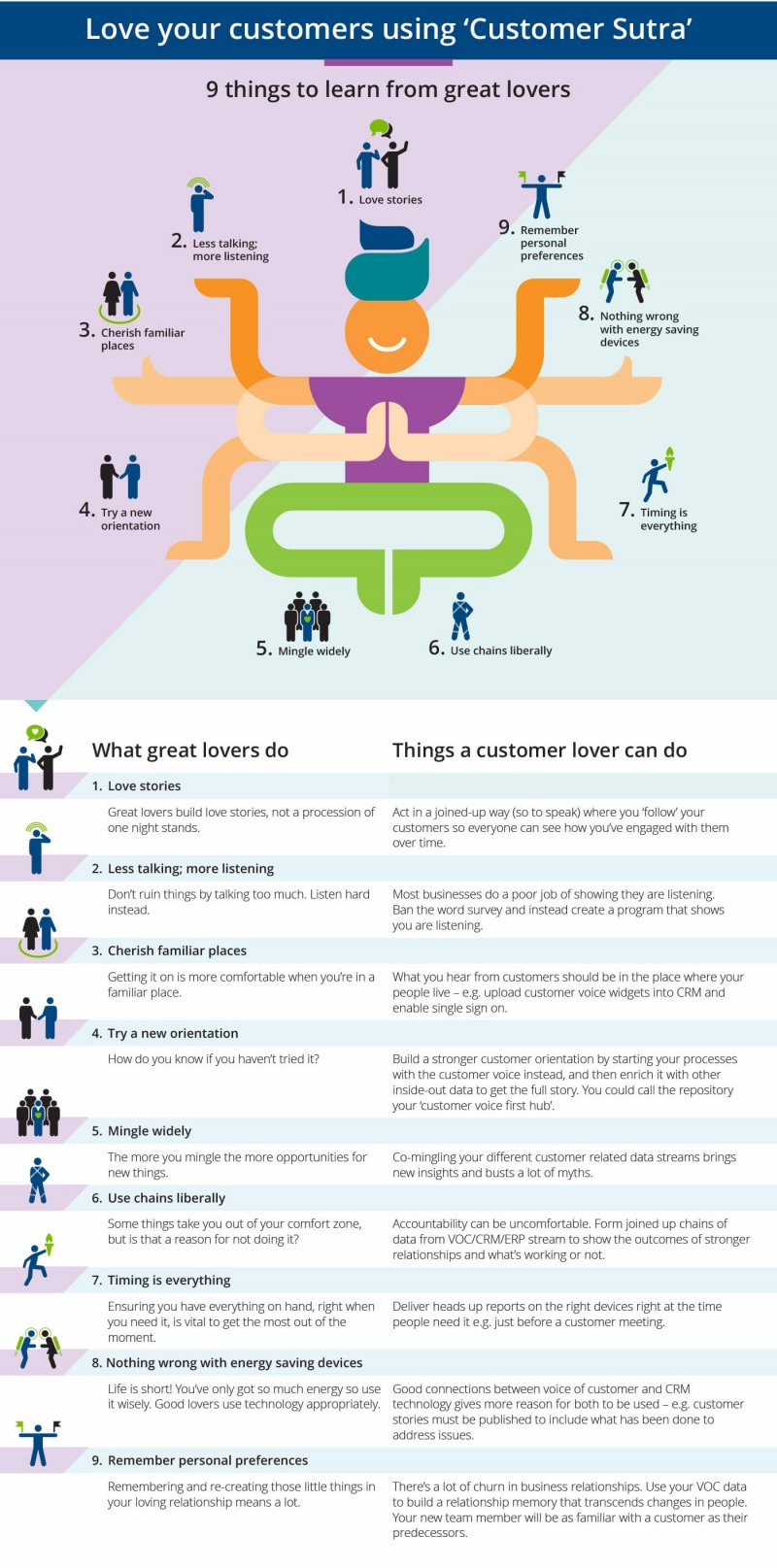 Love your customers with 'Customer Sutra'