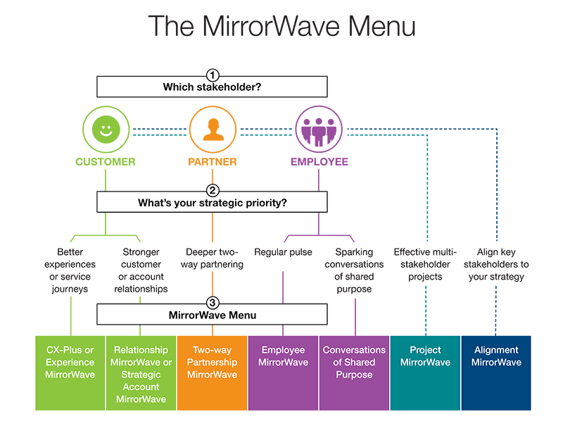 The MirrorWave Menu